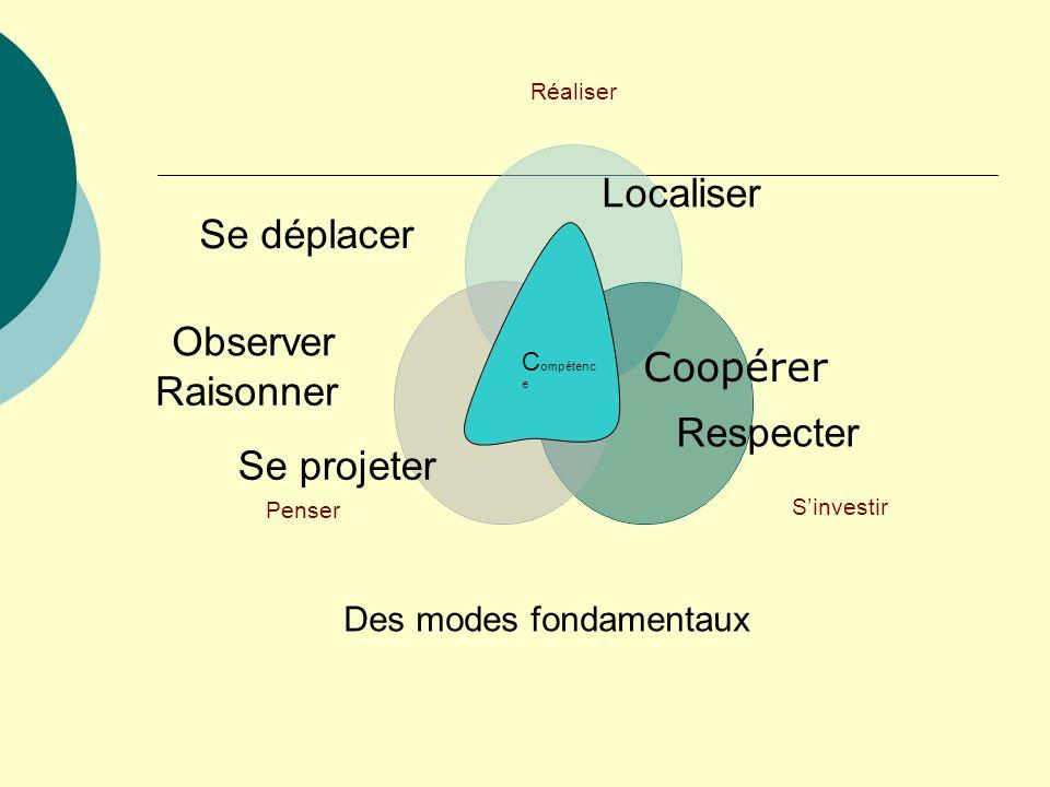 C ompétenc e Se déplacer Localiser Raisonner Se projeter Respecter Des modes fondamentaux Coopérer Observer