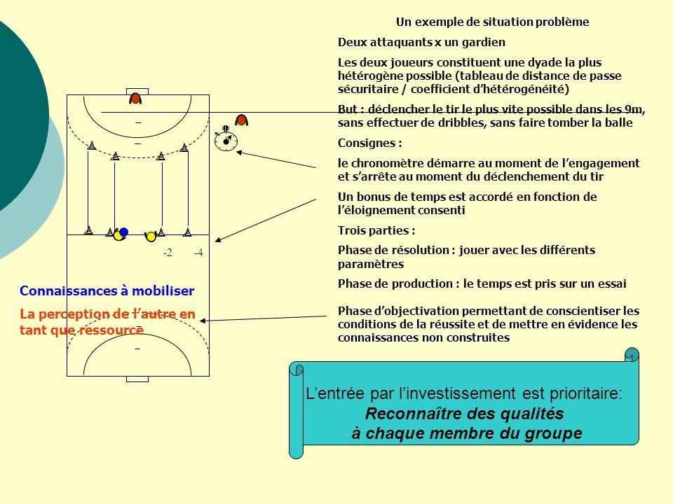 -4-2 Un exemple de situation problème Deux attaquants x un gardien Les deux joueurs constituent une dyade la plus hétérogène possible (tableau de dist