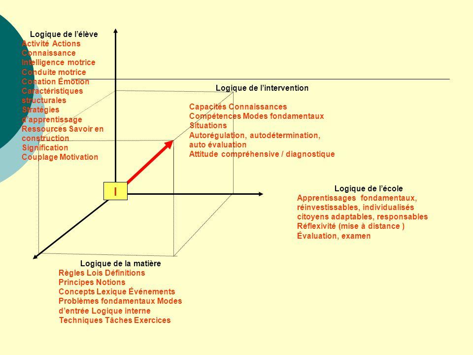 Logique de lélève Activité Actions Connaissance Intelligence motrice Conduite motrice Conation Émotion Caractéristiques structurales Stratégies dappre