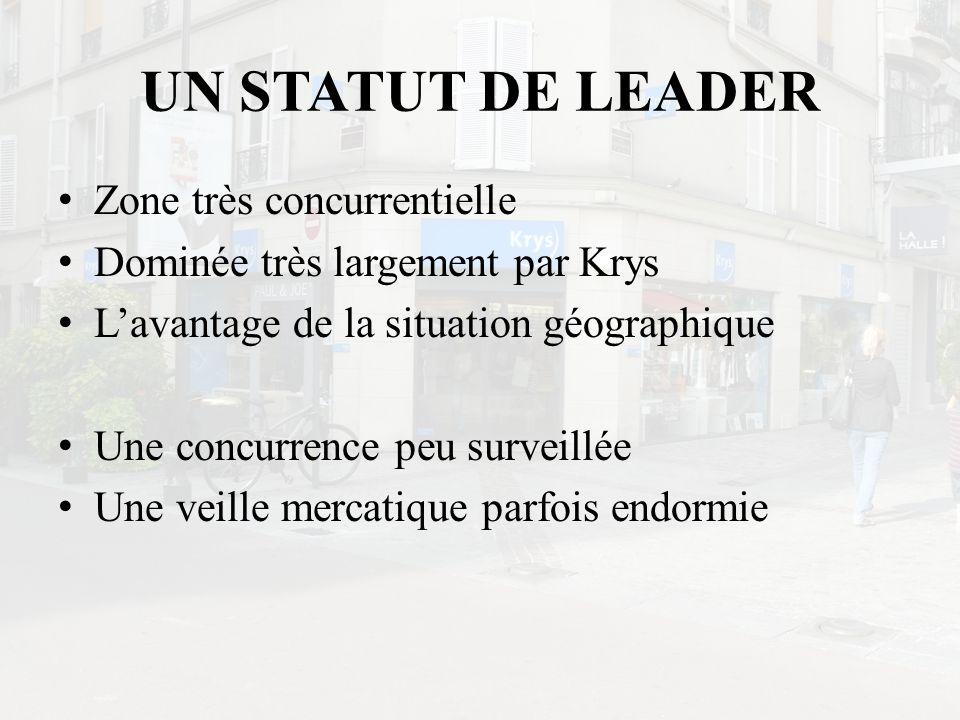 UN STATUT DE LEADER Zone très concurrentielle Dominée très largement par Krys Lavantage de la situation géographique Une concurrence peu surveillée Un