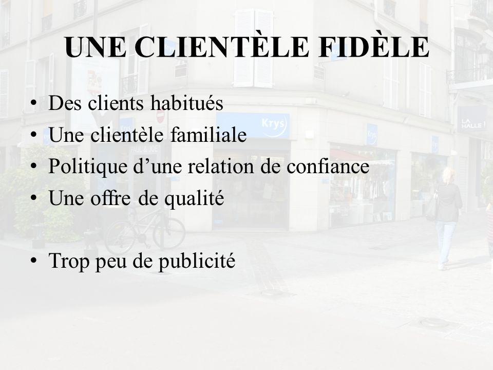 UNE CLIENTÈLE FIDÈLE Des clients habitués Une clientèle familiale Politique dune relation de confiance Une offre de qualité Trop peu de publicité