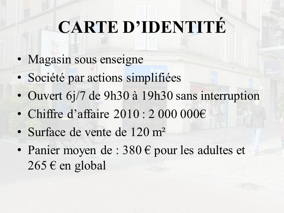 CARTE DIDENTITÉ Magasin sous enseigne Société par actions simplifiées Ouvert 6j/7 de 9h30 à 19h30 sans interruption Chiffre daffaire 2010 : 2 000 000