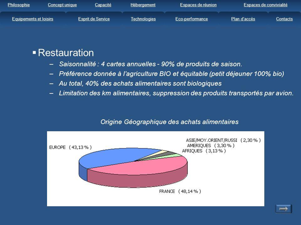 Restauration –Saisonnalité : 4 cartes annuelles - 90% de produits de saison.