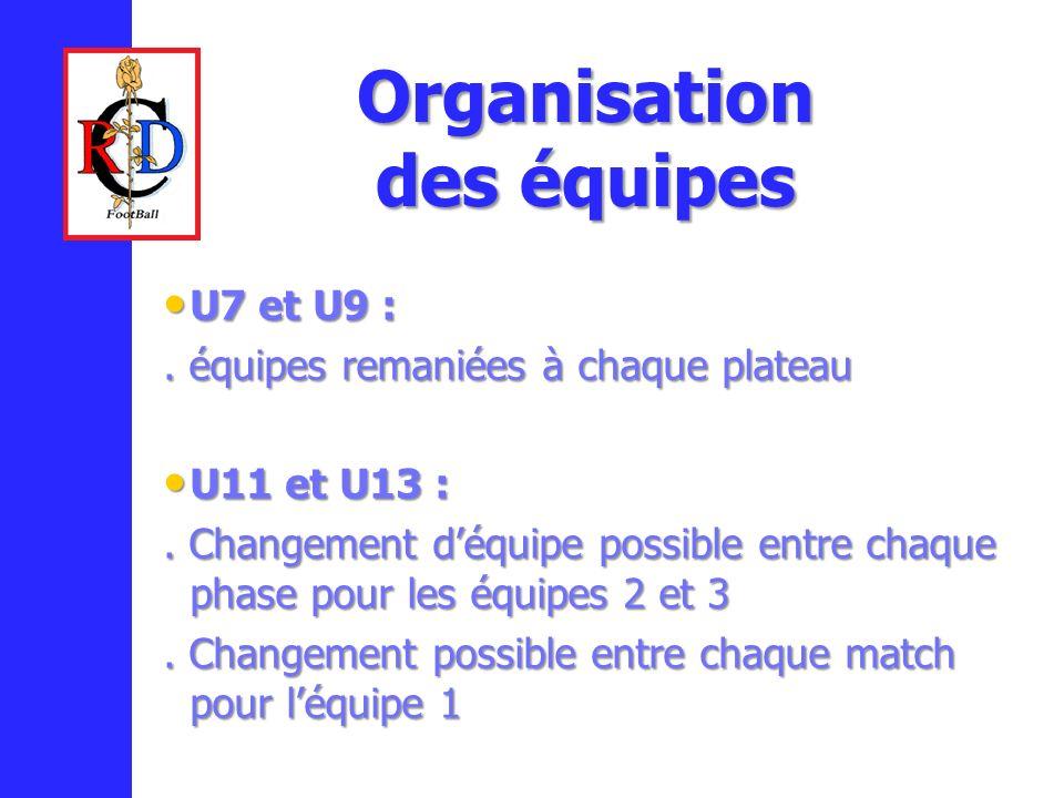 U7 et U9 : U7 et U9 :. équipes remaniées à chaque plateau U11 et U13 : U11 et U13 :. Changement déquipe possible entre chaque phase pour les équipes 2