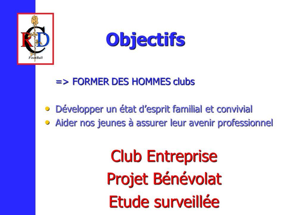 Objectifs => FORMER DES HOMMES clubs Développer un état desprit familial et convivial Développer un état desprit familial et convivial Aider nos jeune