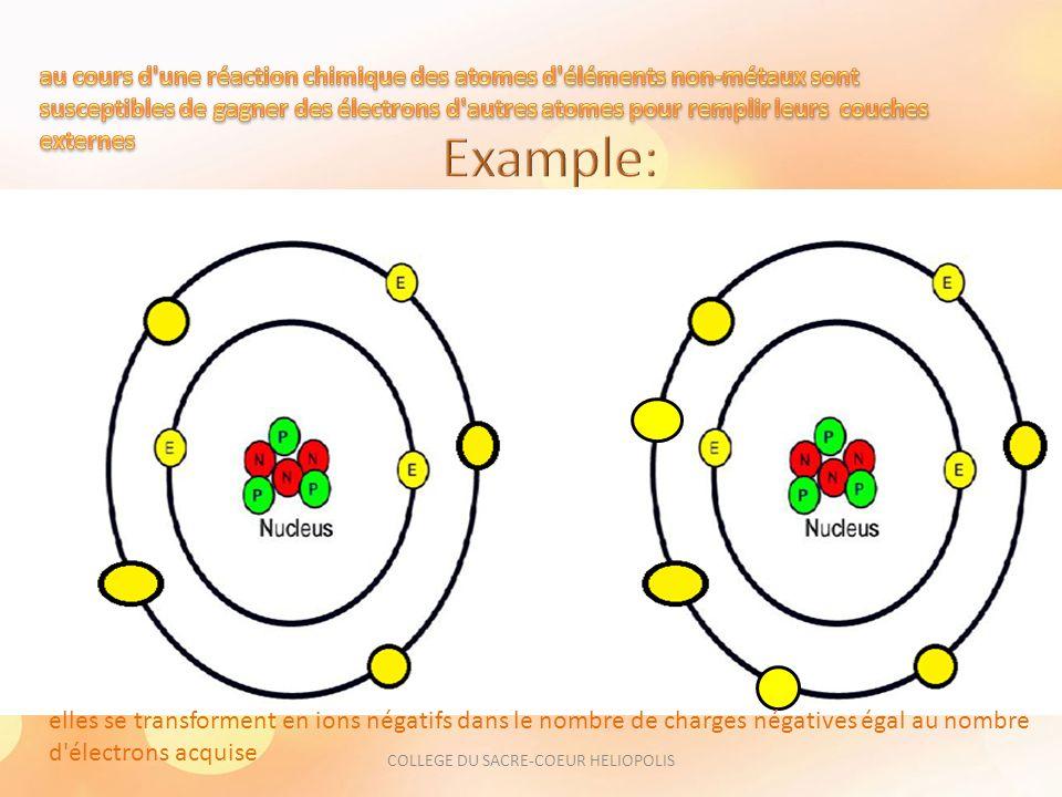 elles se transforment en ions négatifs dans le nombre de charges négatives égal au nombre d électrons acquise COLLEGE DU SACRE-COEUR HELIOPOLIS