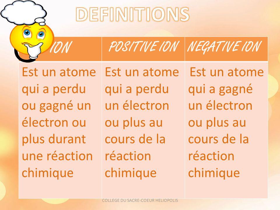 ION POSITIVE IONNEGATIVE ION Est un atome qui a perdu ou gagné un électron ou plus durant une réaction chimique Est un atome qui a perdu un électron ou plus au cours de la réaction chimique Est un atome qui a gagné un électron ou plus au cours de la réaction chimique COLLEGE DU SACRE-COEUR HELIOPOLIS