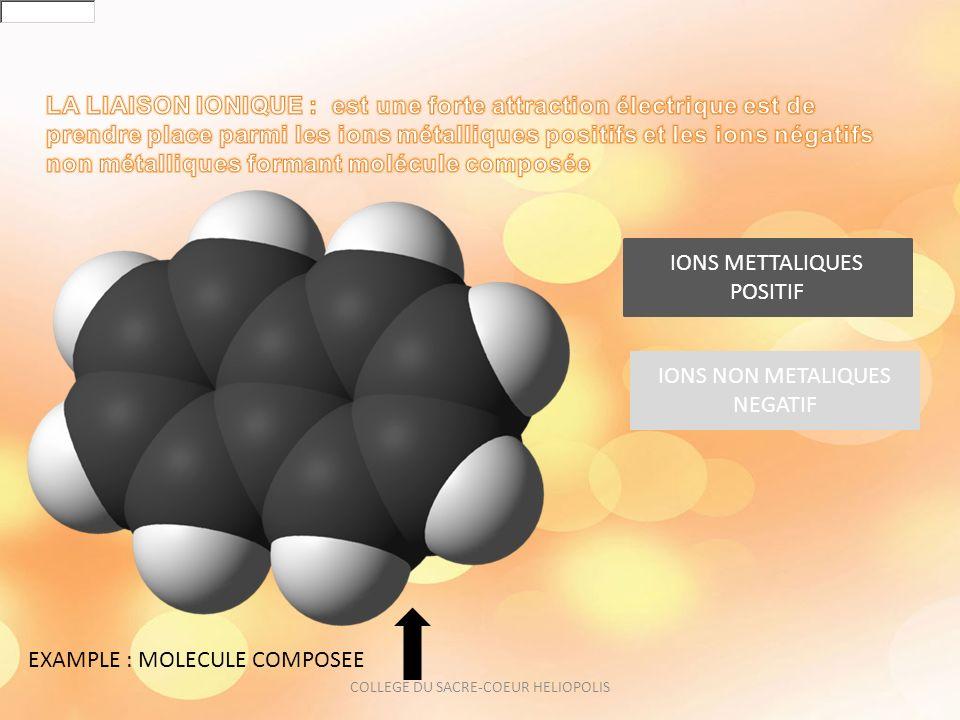 IONS METTALIQUES POSITIF IONS NON METALIQUES NEGATIF EXAMPLE : MOLECULE COMPOSEE COLLEGE DU SACRE-COEUR HELIOPOLIS