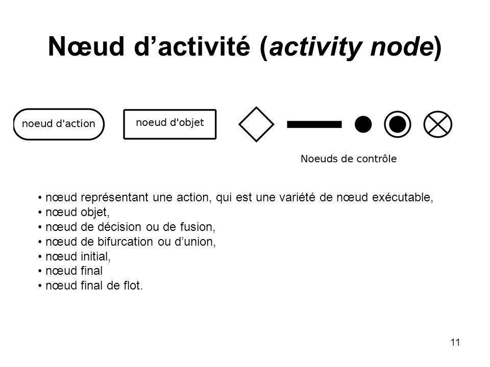 11 Nœud dactivité (activity node) nœud représentant une action, qui est une variété de nœud exécutable, nœud objet, nœud de décision ou de fusion, nœu