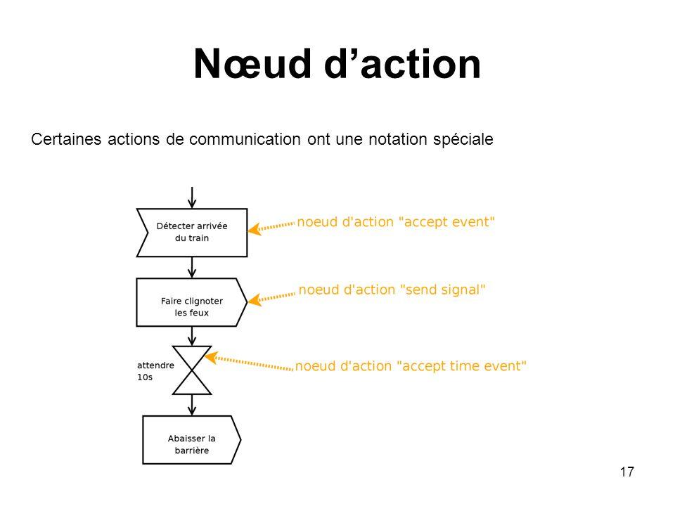 17 Nœud daction Certaines actions de communication ont une notation spéciale