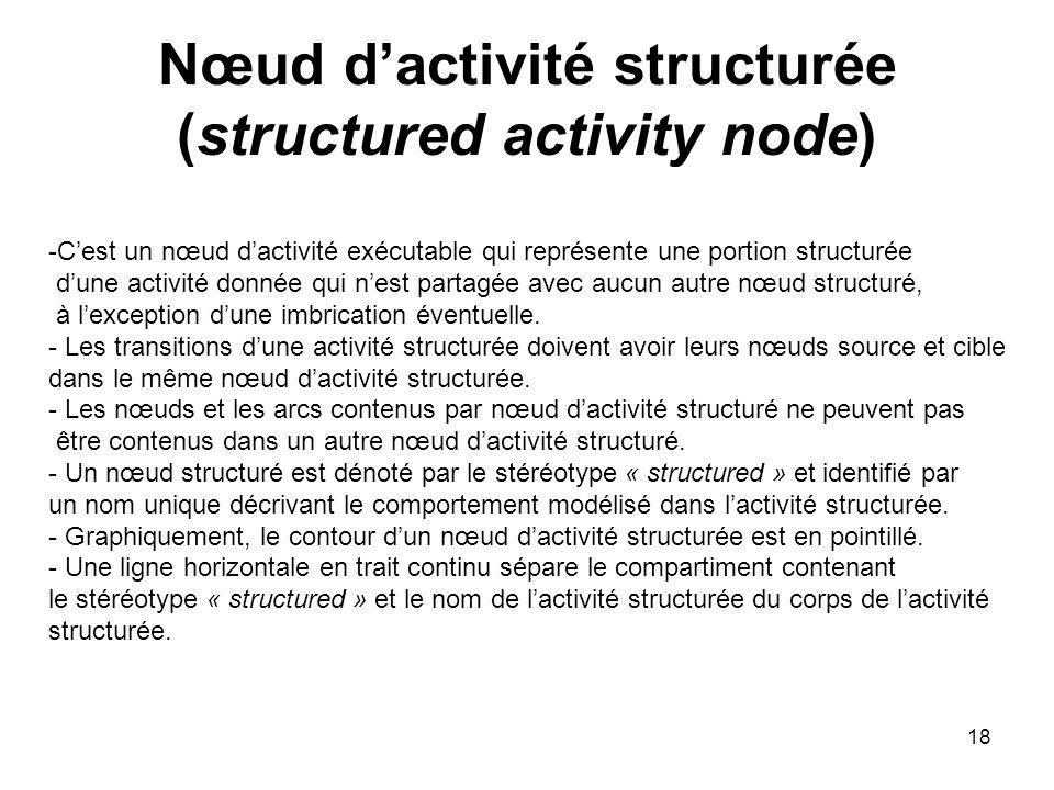 18 Nœud dactivité structurée (structured activity node) -Cest un nœud dactivité exécutable qui représente une portion structurée dune activité donnée