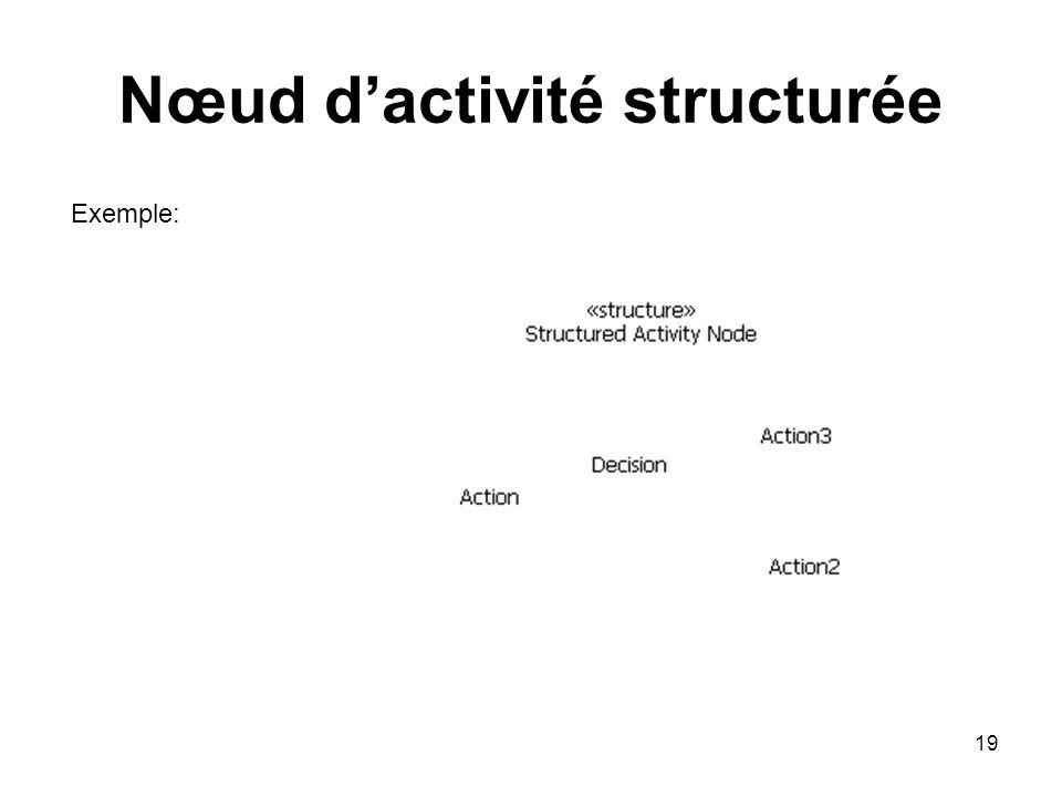 19 Nœud dactivité structurée Exemple:
