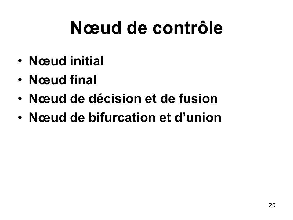 20 Nœud de contrôle Nœud initial Nœud final Nœud de décision et de fusion Nœud de bifurcation et dunion