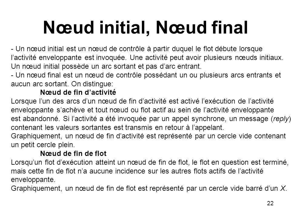 22 Nœud initial, Nœud final - Un nœud initial est un nœud de contrôle à partir duquel le flot débute lorsque lactivité enveloppante est invoquée. Une
