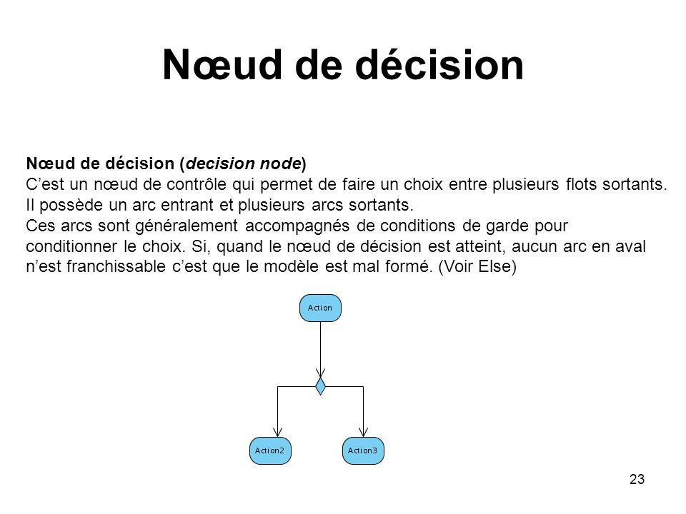 23 Nœud de décision Nœud de décision (decision node) Cest un nœud de contrôle qui permet de faire un choix entre plusieurs flots sortants. Il possède
