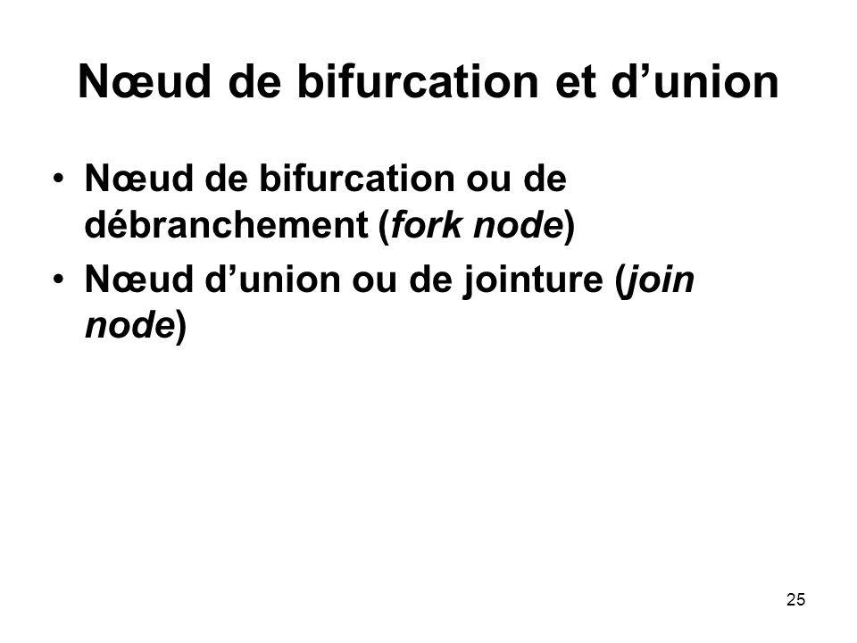 25 Nœud de bifurcation et dunion Nœud de bifurcation ou de débranchement (fork node) Nœud dunion ou de jointure (join node)