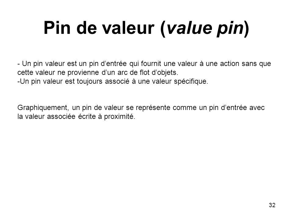 32 Pin de valeur (value pin) - Un pin valeur est un pin dentrée qui fournit une valeur à une action sans que cette valeur ne provienne dun arc de flot