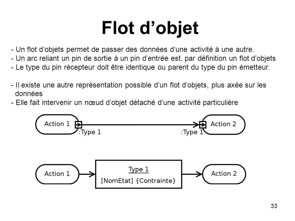 33 Flot dobjet - Un flot dobjets permet de passer des données dune activité à une autre. - Un arc reliant un pin de sortie à un pin dentrée est, par d