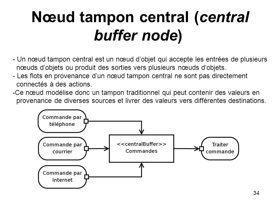 34 Nœud tampon central (central buffer node) - Un nœud tampon central est un nœud dobjet qui accepte les entrées de plusieurs nœuds dobjets ou produit