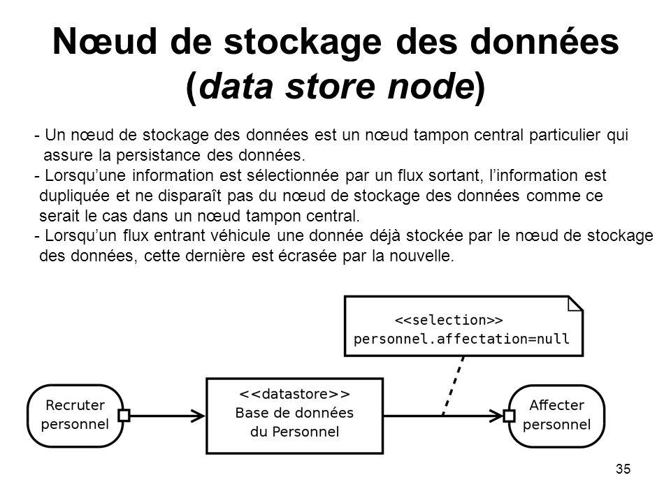35 Nœud de stockage des données (data store node) - Un nœud de stockage des données est un nœud tampon central particulier qui assure la persistance d