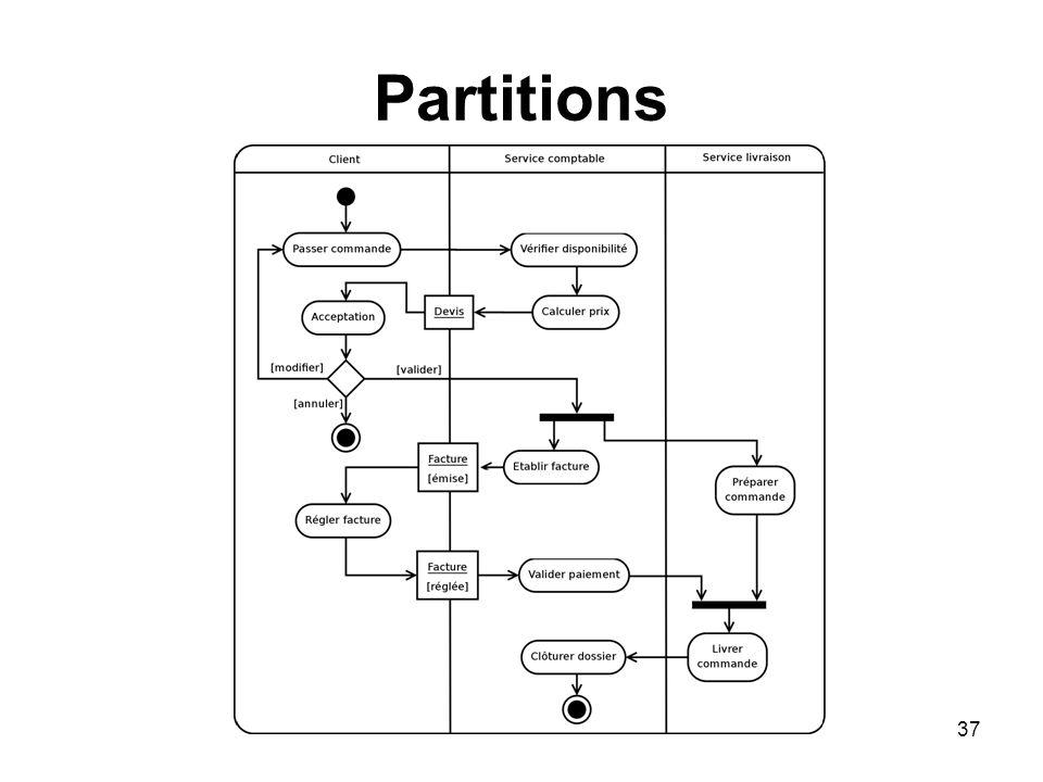 37 Partitions