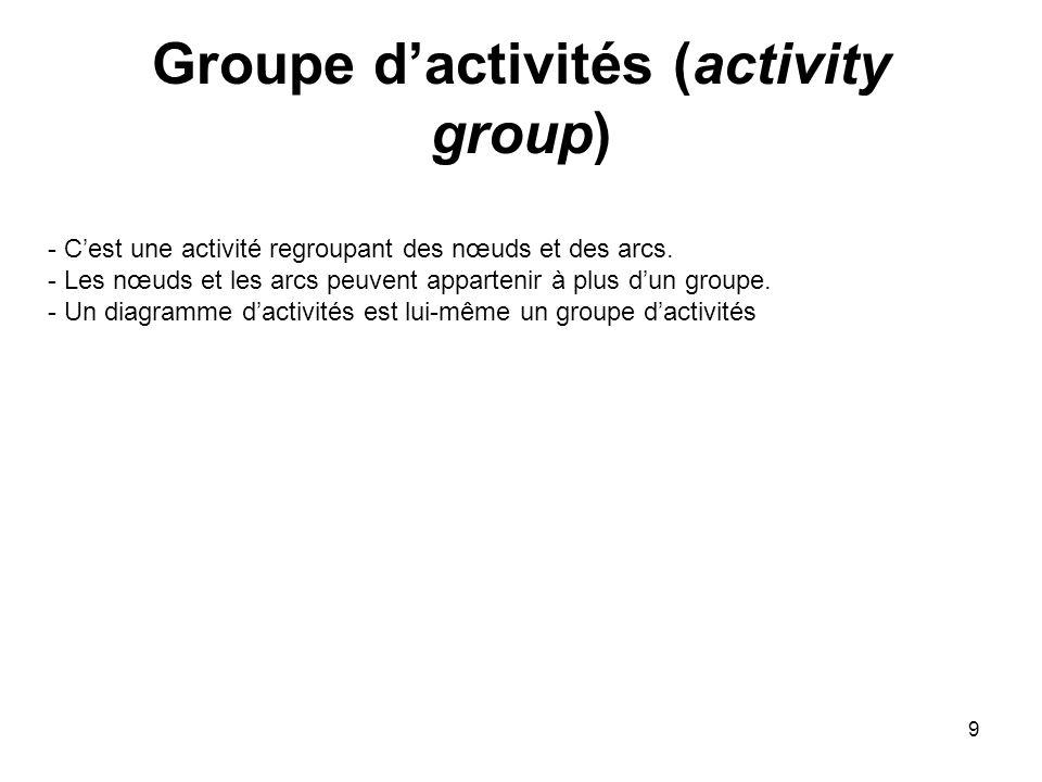 9 Groupe dactivités (activity group) - Cest une activité regroupant des nœuds et des arcs. - Les nœuds et les arcs peuvent appartenir à plus dun group