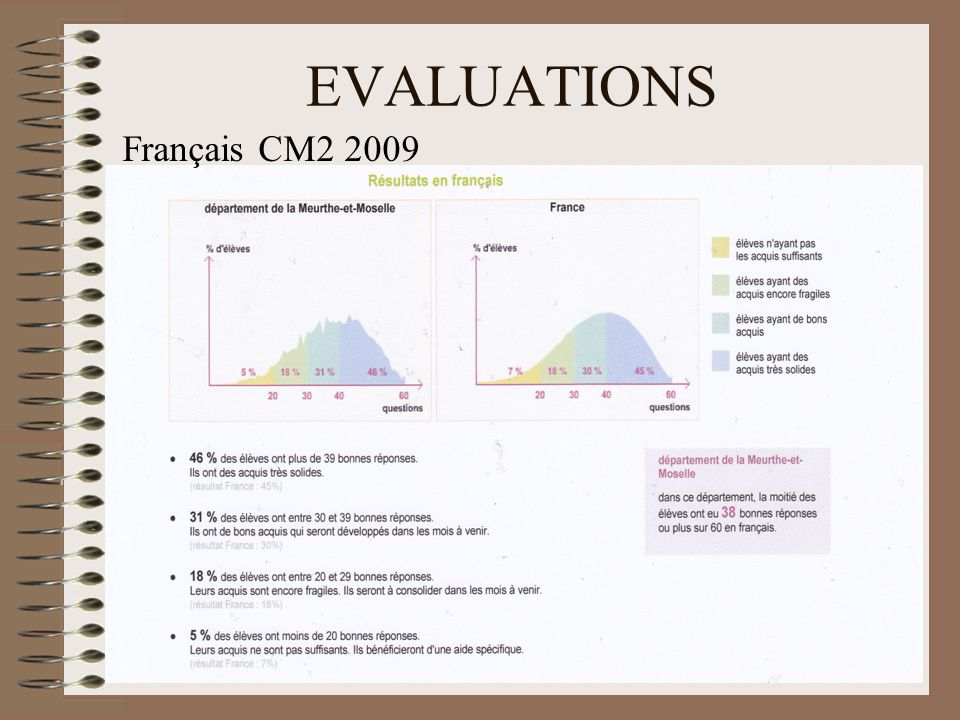 EVALUATIONS 5 Français CM2 2009