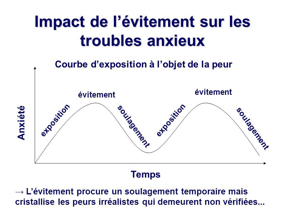 Impact de lévitement sur les troubles anxieux Anxiété Temps exposition évitement Courbe dexposition à lobjet de la peur Lévitement procure un soulagem