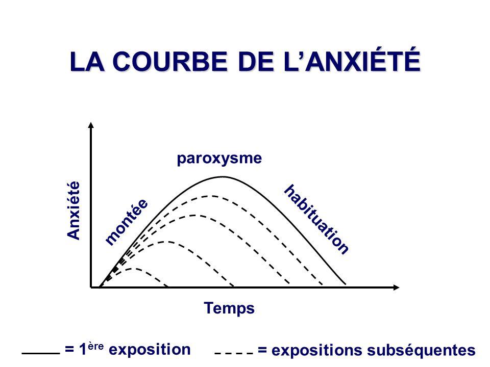 LA COURBE DE LANXIÉTÉ Anxiété Temps montée paroxysme habituation = 1 ère exposition = expositions subséquentes