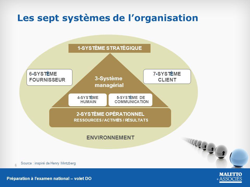6 Les sept systèmes de lorganisation Préparation à lexamen national – volet DO Source : inspiré de Henry Mintzberg 6-SYSTÈME FOURNISSEUR 7-SYSTÈME CLI