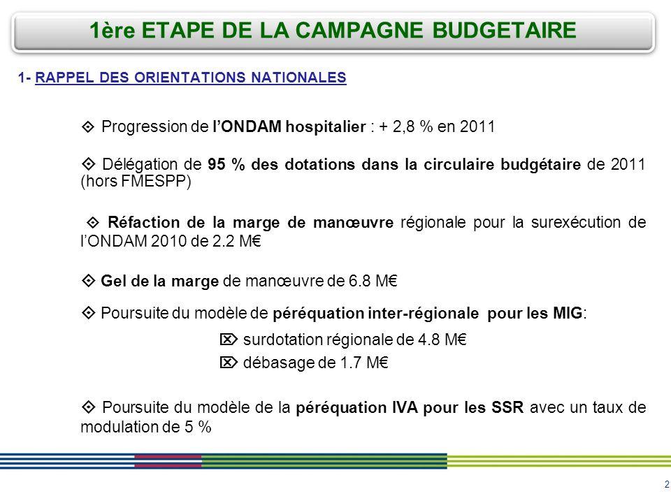 2 1- RAPPEL DES ORIENTATIONS NATIONALES Progression de lONDAM hospitalier : + 2,8 % en 2011 Délégation de 95 % des dotations dans la circulaire budgétaire de 2011 (hors FMESPP) Réfaction de la marge de manœuvre régionale pour la surexécution de lONDAM 2010 de 2.2 M Gel de la marge de manœuvre de 6.8 M Poursuite du modèle de péréquation inter-régionale pour les MIG: surdotation régionale de 4.8 M débasage de 1.7 M Poursuite du modèle de la péréquation IVA pour les SSR avec un taux de modulation de 5 % 1ère ETAPE DE LA CAMPAGNE BUDGETAIRE