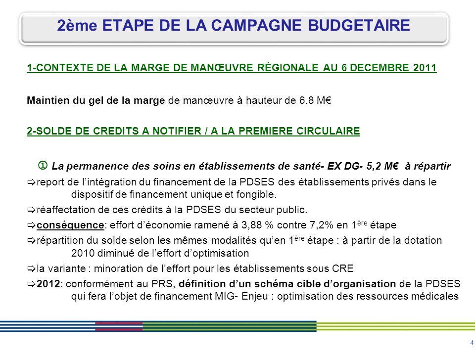 4 1-CONTEXTE DE LA MARGE DE MANŒUVRE RÉGIONALE AU 6 DECEMBRE 2011 Maintien du gel de la marge de manœuvre à hauteur de 6.8 M 2-SOLDE DE CREDITS A NOTIFIER / A LA PREMIERE CIRCULAIRE La permanence des soins en établissements de santé- EX DG- 5,2 M à répartir report de lintégration du financement de la PDSES des établissements privés dans le dispositif de financement unique et fongible.