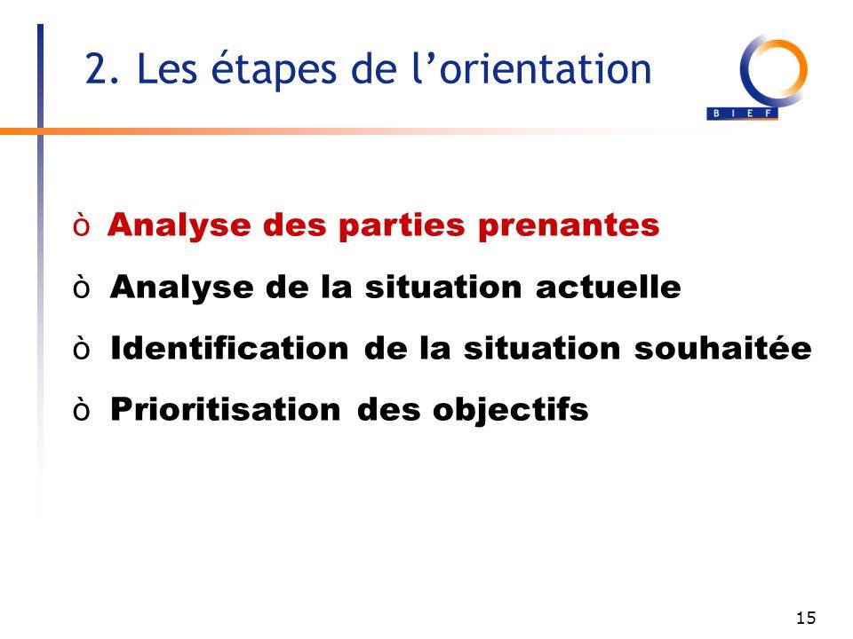15 Analyse des parties prenantes ò Analyse de la situation actuelle ò Identification de la situation souhaitée ò Prioritisation des objectifs 2.