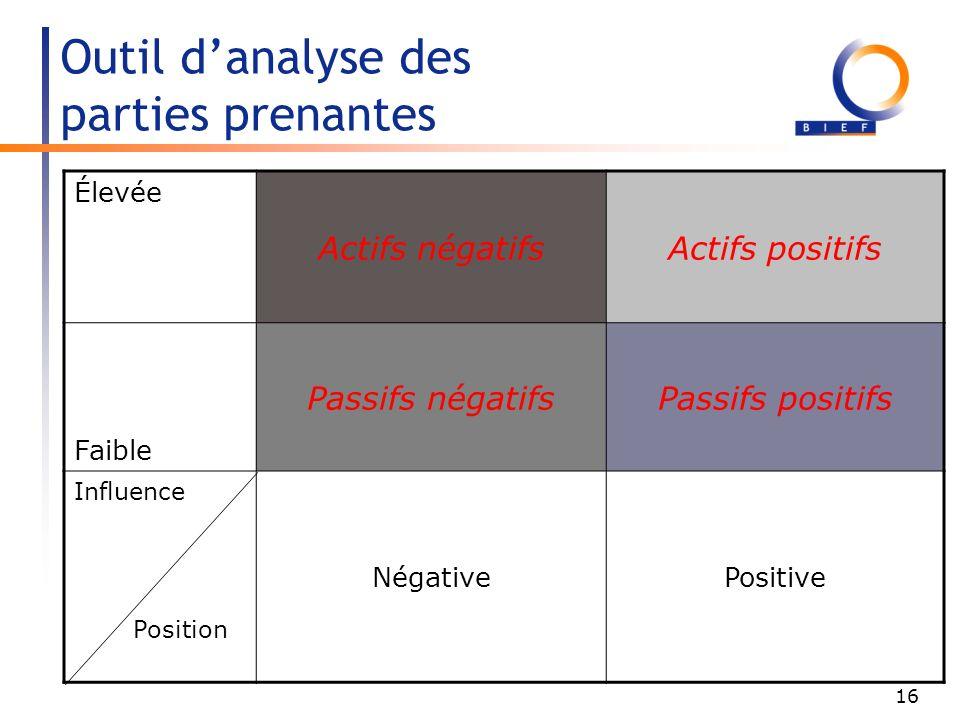16 Outil danalyse des parties prenantes Élevée Actifs négatifsActifs positifs Faible Passifs négatifsPassifs positifs Influence Position NégativePositive