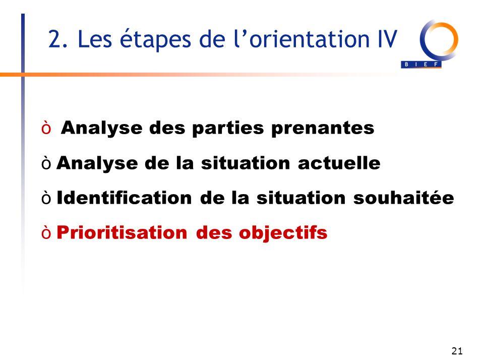 21 Analyse des parties prenantes òAnalyse de la situation actuelle òIdentification de la situation souhaitée òPrioritisation des objectifs 2.