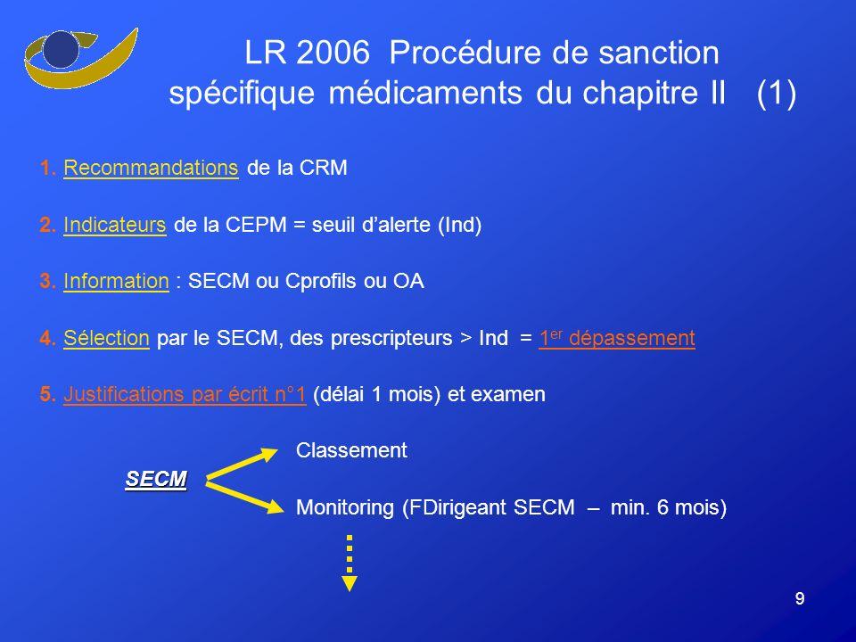 9 1. Recommandations de la CRM 2. Indicateurs de la CEPM = seuil dalerte (Ind) 3.