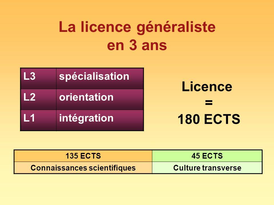 La licence généraliste en 3 ans L3spécialisation L2orientation L1intégration Licence = 180 ECTS 135 ECTS45 ECTS Connaissances scientifiquesCulture tra