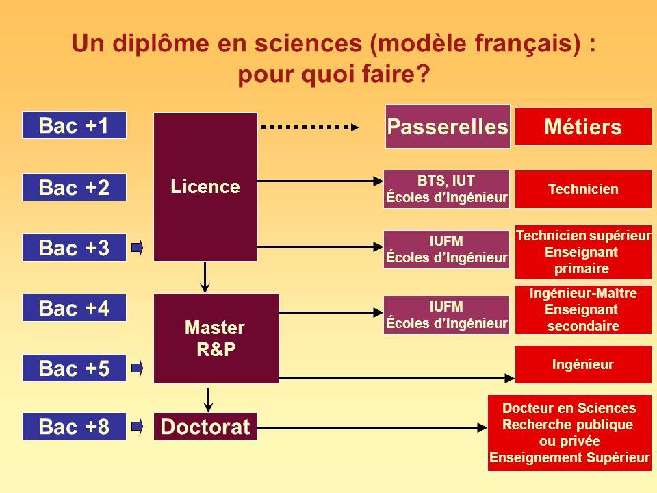 Un diplôme en sciences (modèle français) : pour quoi faire? Bac +1 Bac +2 Bac +8 Bac +3 Bac +4 Bac +5 Licence Master R&P Doctorat Passerelles BTS, IUT