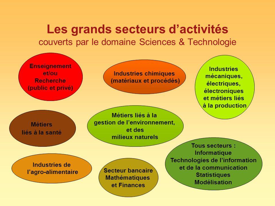 Les grands secteurs dactivités couverts par le domaine Sciences & Technologie Enseignement et/ou Recherche (public et privé) Industries chimiques (mat