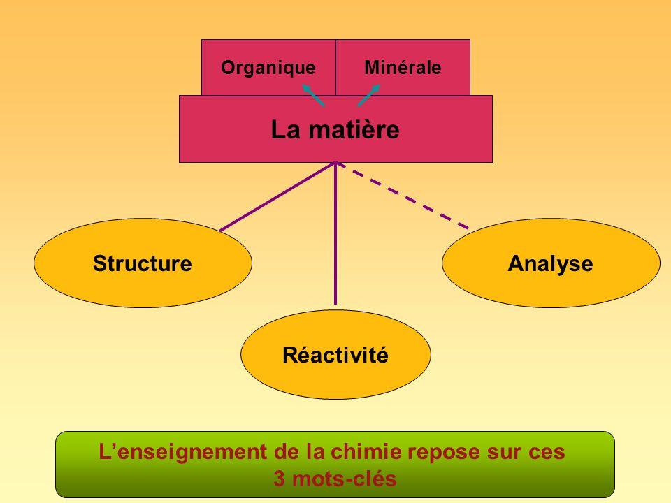 La matière OrganiqueMinérale Structure Réactivité Analyse Lenseignement de la chimie repose sur ces 3 mots-clés