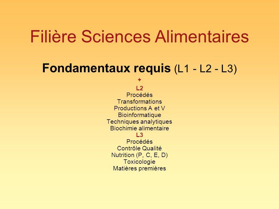 Filière Sciences Alimentaires Fondamentaux requis (L1 - L2 - L3) + L2 Procédés Transformations Productions A et V Bioinformatique Techniques analytiques Biochimie alimentaire L3 Procédés Contrôle Qualité Nutrition (P, C, E, D) Toxicologie Matières premières