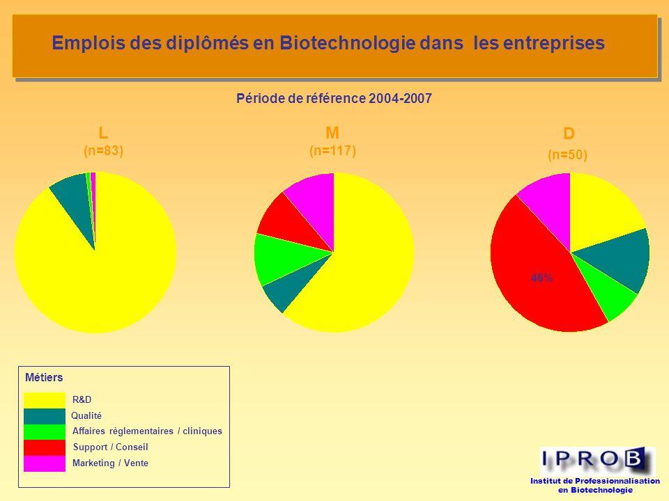 Institut de Professionnalisation en Biotechnologie Emplois des diplômés en Biotechnologie dans les entreprises Période de référence 2004-2007 Métiers R&D Qualité Affaires règlementaires / cliniques Support / Conseil Marketing / Vente L (n=83) M (n=117) D (n=50) 46%