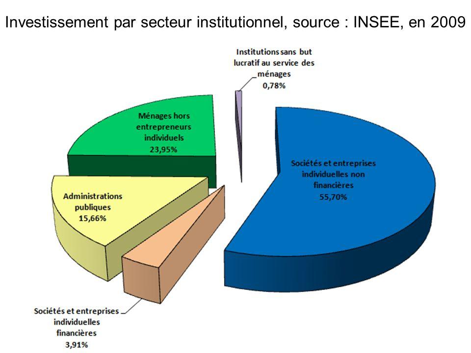 Investissement par secteur institutionnel, source : INSEE, en 2009