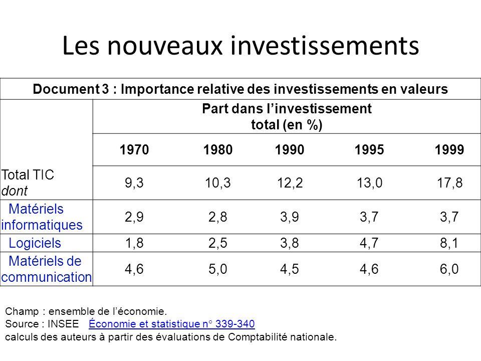 Les nouveaux investissements Document 3 : Importance relative des investissements en valeurs Part dans linvestissement total (en %) 197019801990199519
