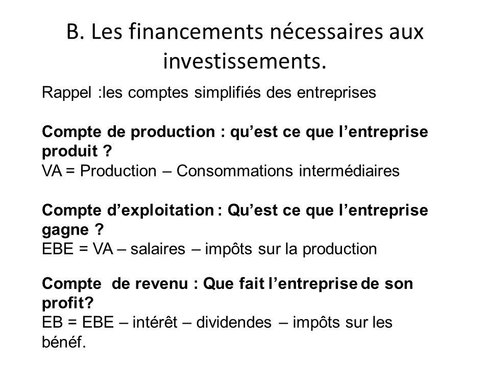 B. Les financements nécessaires aux investissements. Rappel :les comptes simplifiés des entreprises Compte de production : quest ce que lentreprise pr