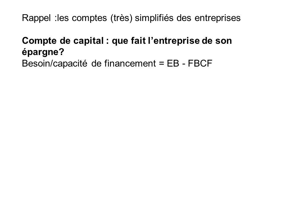 Rappel :les comptes (très) simplifiés des entreprises Compte de capital : que fait lentreprise de son épargne? Besoin/capacité de financement = EB - F