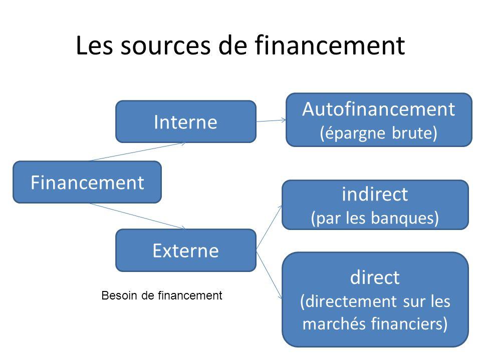 Les sources de financement Interne Autofinancement (épargne brute) Externe indirect (par les banques) direct (directement sur les marchés financiers)