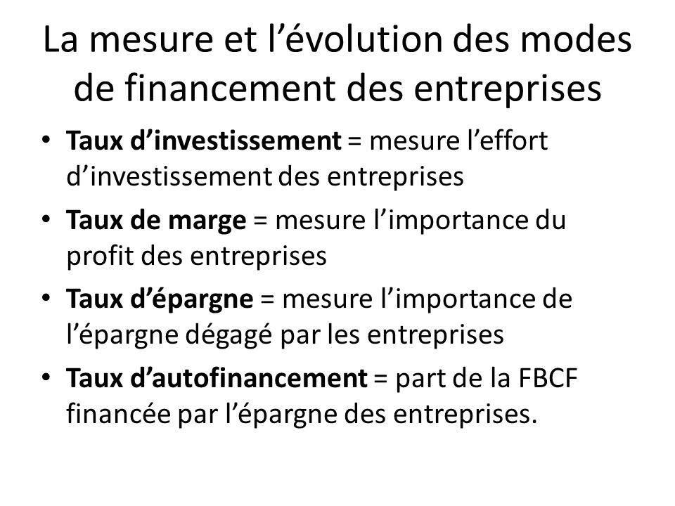 La mesure et lévolution des modes de financement des entreprises Taux dinvestissement = mesure leffort dinvestissement des entreprises Taux de marge =