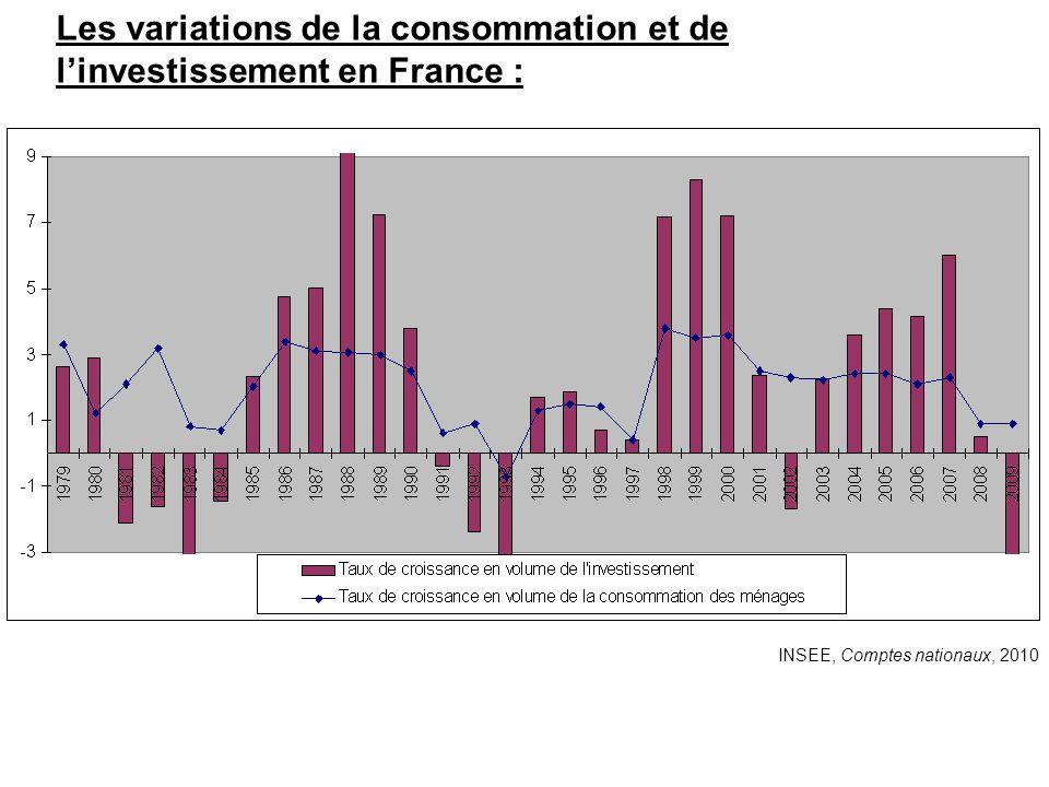 Les variations de la consommation et de linvestissement en France : INSEE, Comptes nationaux, 2010