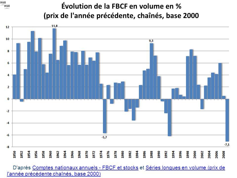 Évolution de la FBCF en volume en % (prix de l'année précédente, chaînés, base 2000) D'après Comptes nationaux annuels - FBCF et stocks et Séries long
